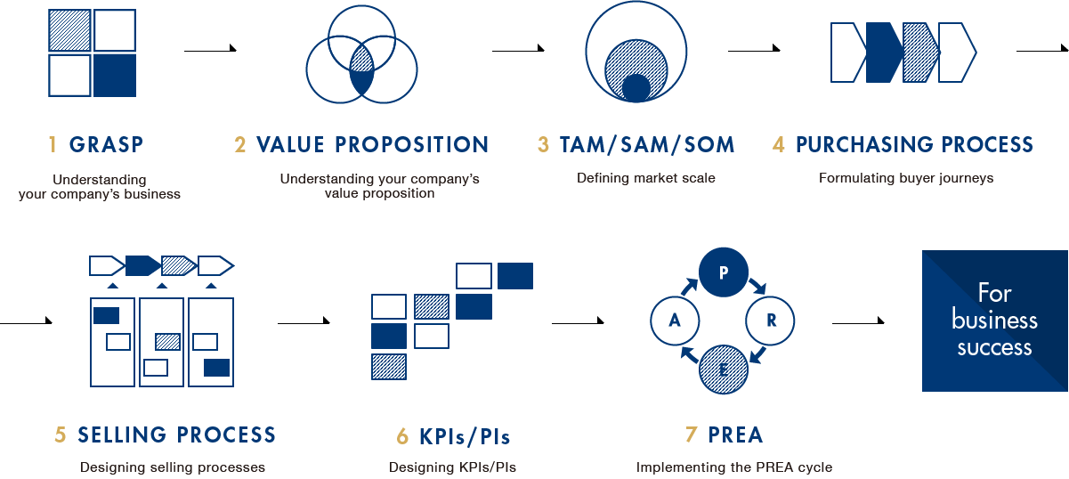 Framework chart