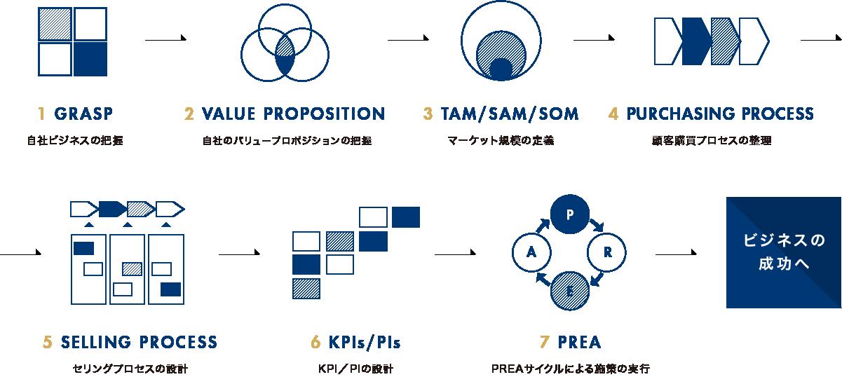 フレームワークのチャート