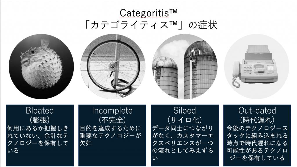 Categoritisの4つの症状