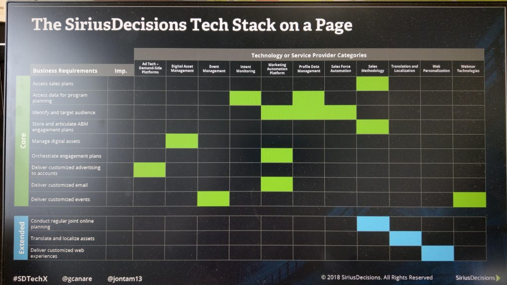 Tech Stack on a Page